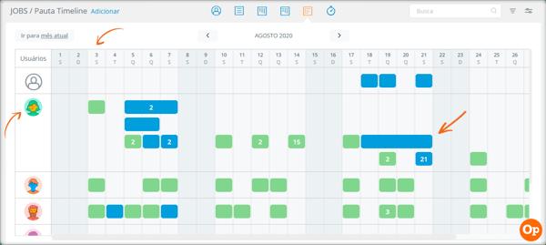 Como fazer a gestão de atividades pela pauta timeline 2