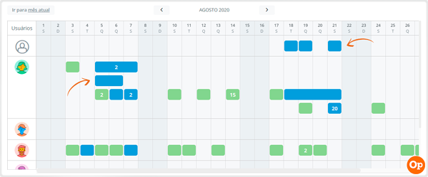 Como fazer a gestão de atividades pela pauta timeline 9
